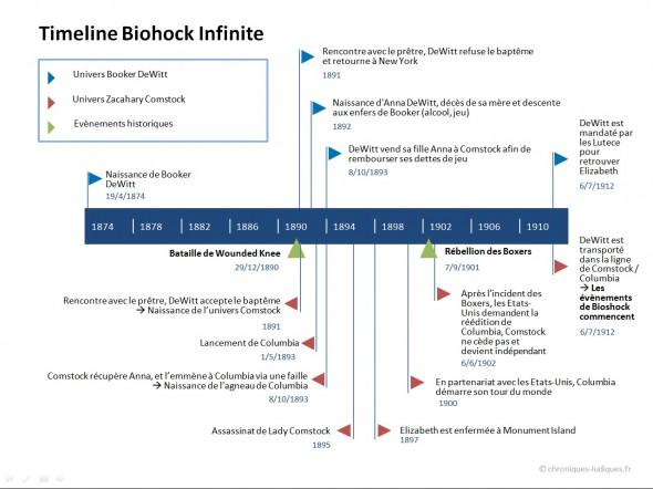 Il manque des trucs, mais grosso modo, la timeline de Bioshock Infinite, c'est ça.